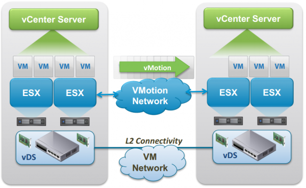 vSphere 6 vMotion enhancements: cross-vCenter vMotion