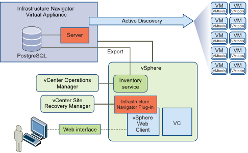 vCenter Infrastructure Navigator Architecture Diagram