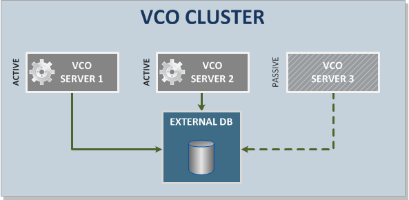 vCenter Orchestrator Cluster Mode