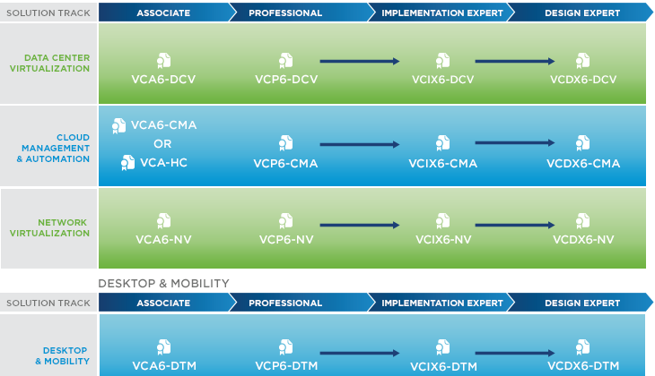 VMware (New) Certification Roadmap for 2015 : goodbye VCAP, welcome VCIX!