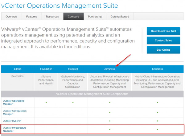 vCenter Operations Management Suite Features Comparison