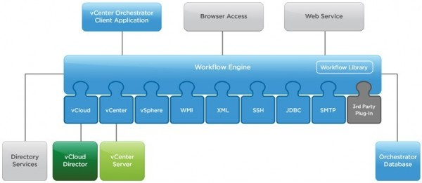 vCenter Orchestrator Logical Architecture