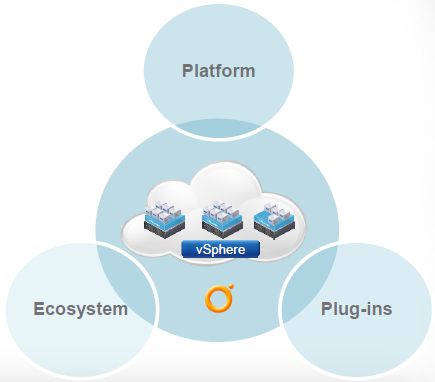 VMware vCenter Orchestrator Plug-ins