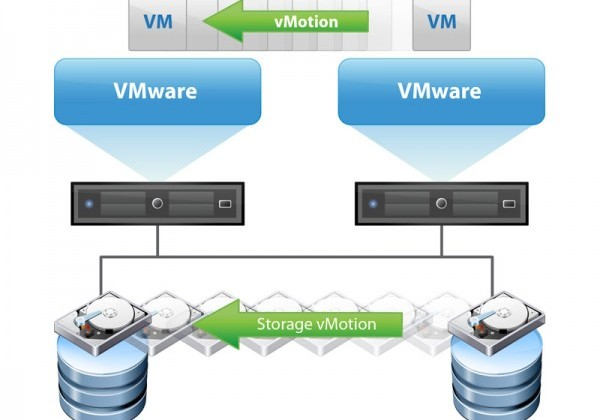 Release the Kraken! vMotion (Huge) Enhancements in vSphere 6
