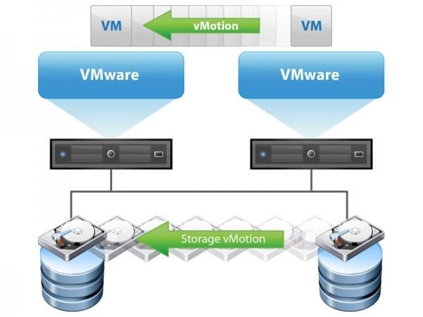 VMware vSphere vMotion (Live Migration)