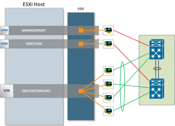 vSphere 5.5 enhanced LACP support: possible ESXi network design