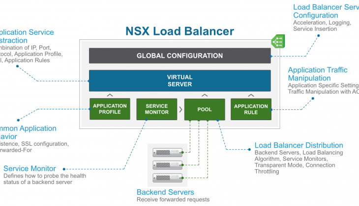 NSX Load Balancer: Under the Hood