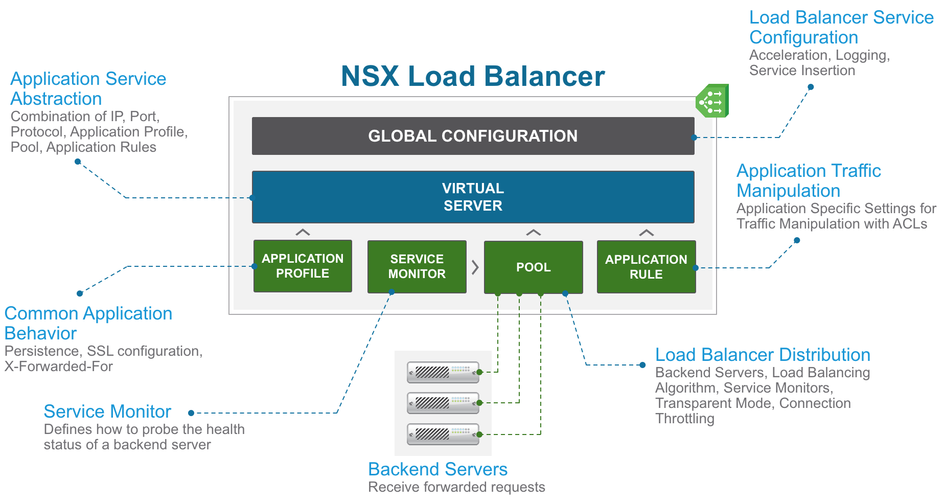 NSX-V Load Balancer Components
